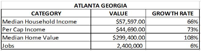 Chart of Atlanta real estate market and job growth, Median Household Income, Per Cap Income, Median Home Value, Jobs for Atlanta, Georgia