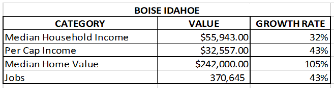 chart of boise real estate market and job growth, Median Household Income, Per Cap Income, Median Home Value, Jobs for Boise, Idaho