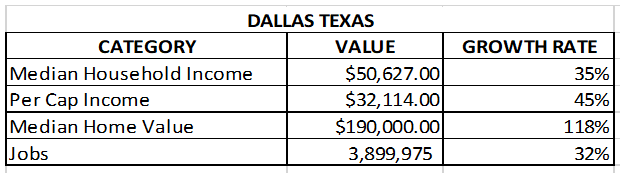 Median Household Income, Per Cap Income, Median Home Value, Jobs for Dallas Texas