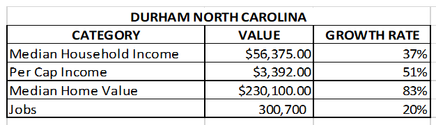 chart of durham real estate market and job growth - Median Household Income, Per Cap Income, Median Home Value, Jobs for Durham, North Carolina