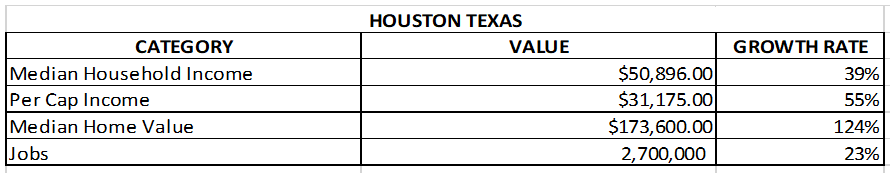 chart of houston real estate market and job growth, Median Household Income, Per Cap Income, Median Home Value, Jobs for Houston, Texas