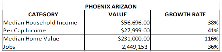 chart of phoenix real estate market and job growth, Median Household Income, Per Cap Income, Median Home Value, Jobs for Phoenix, Arizona