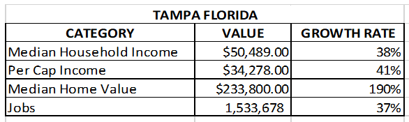 chart of tampa real estate market and job growth, Median Household Income, Per Cap Income, Median Home Value, Jobs for Tampa Florida
